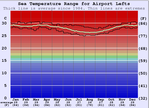 Airport Lefts Temperatura del mare Grafico