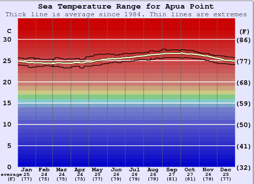 Apua Point Temperatura del mare Grafico