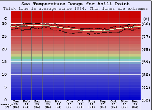 Asili Point Temperatura del mare Grafico
