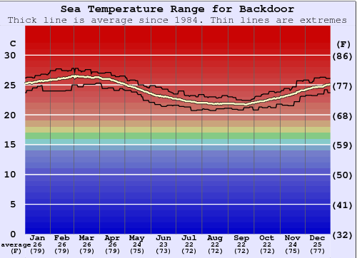 Backdoor Temperatura del mare Grafico