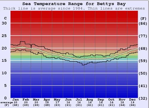 Bettys Bay Temperatura del mare Grafico
