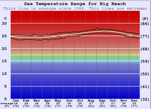 Big Beach Temperatura del mare Grafico