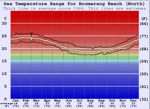 Boomerang Beach (North) Temperatura del mare Grafico