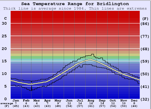 Bridlington Temperatura del mare Grafico