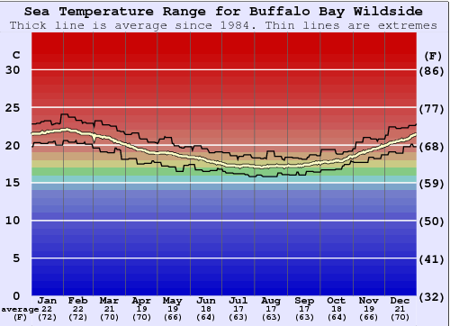 Buffalo Bay Wildside Temperatura del mare Grafico