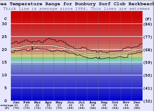 Bunbury Surf Club Backbeach Temperatura del mare Grafico