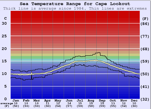 Cape Lookout Temperatura del mare Grafico