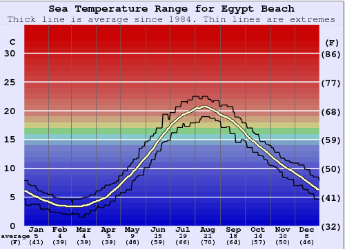 Egypt Beach Temperatura del mare Grafico