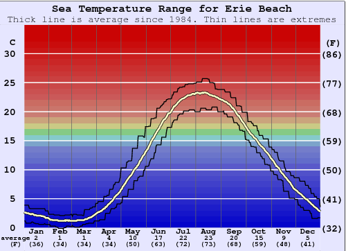 Erie Beach Temperatura del mare Grafico