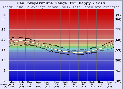 Happy Jacks Temperatura del mare Grafico