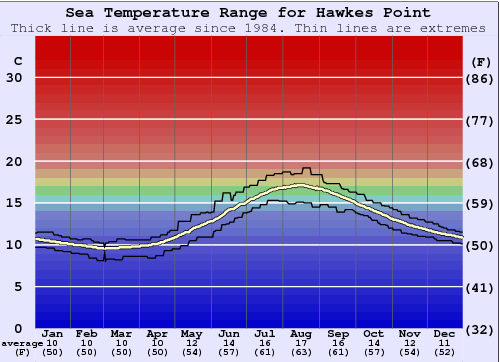 Hawkes Point Temperatura del mare Grafico