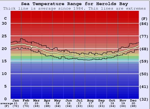Herolds Bay Temperatura del mare Grafico