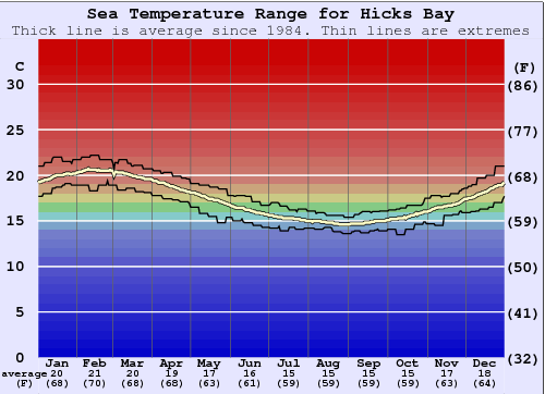Hicks Bay Temperatura del mare Grafico