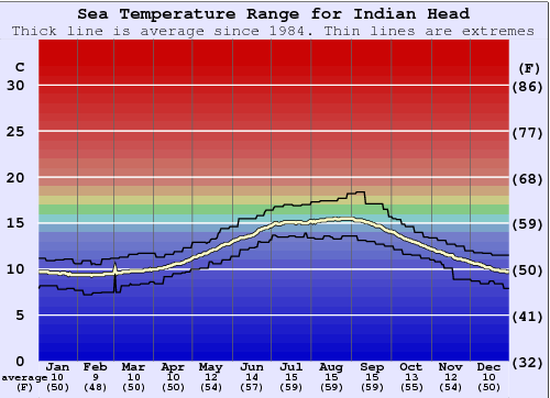 Indian Head Temperatura del mare Grafico