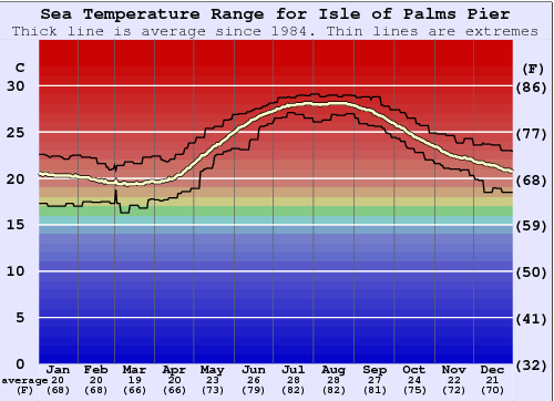 Isle of Palms Pier Temperatura del mare Grafico