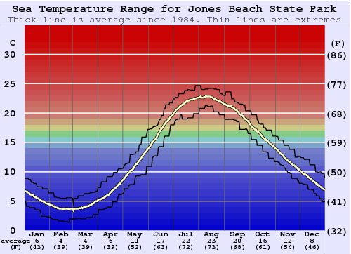 Jones Beach State Park Temperatura del mare Grafico