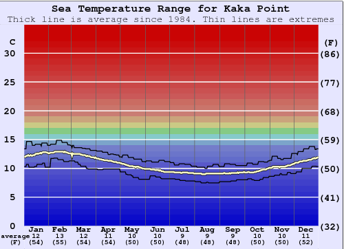 Kaka Point Temperatura del mare Grafico