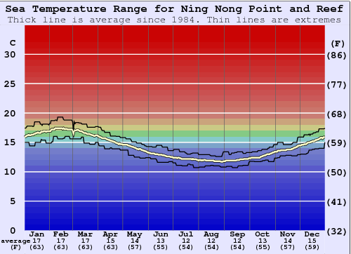 Ning Nong Point and Reef Temperatura del mare Grafico