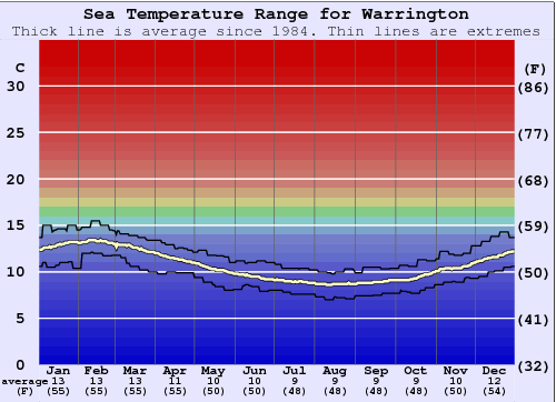 Warrington Temperatura del mare Grafico