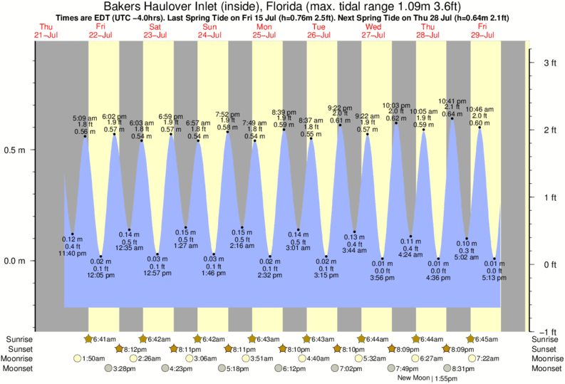 tide graph for Haulover surf break