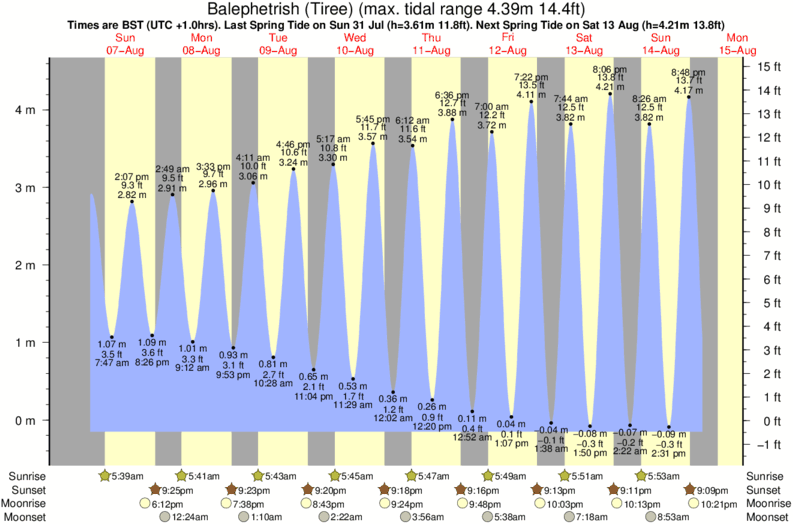 tide graph for Balephetrish (Tiree) surf break