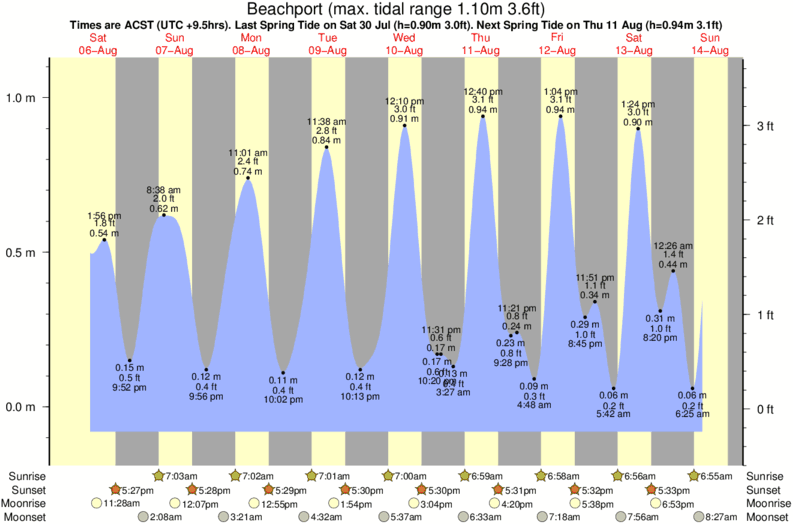 tide graph for Beachport surf break