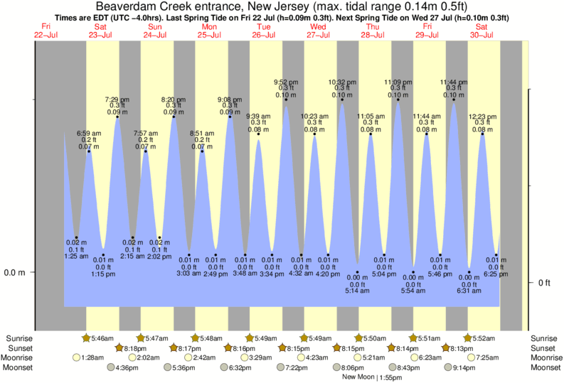 diagramma di marea per Beaverdam Creek entrance, New Jersey vicino Bay Head surf break