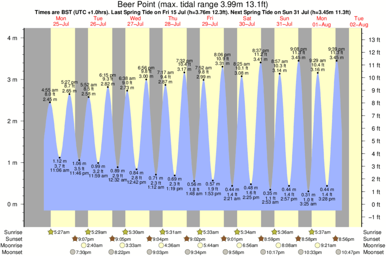tide graph for Beer Point surf break