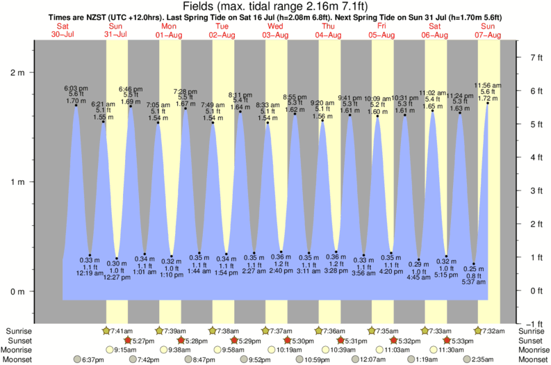 tide graph for Fields surf break