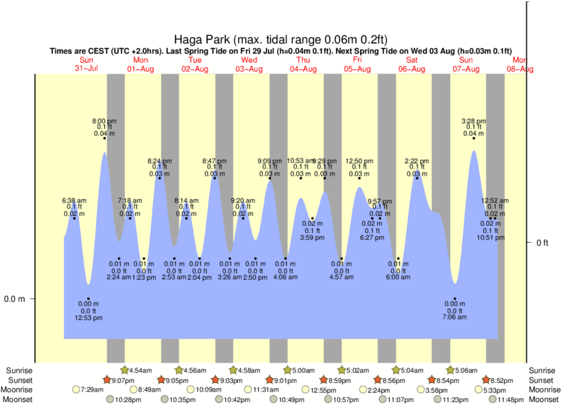 tide graph for Haga Park surf break