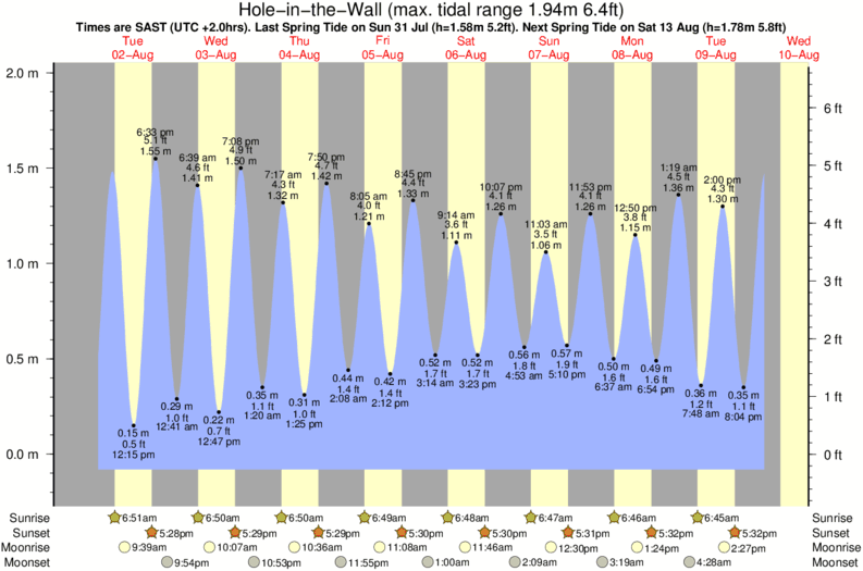tide graph for Hole-in-the-Wall surf break