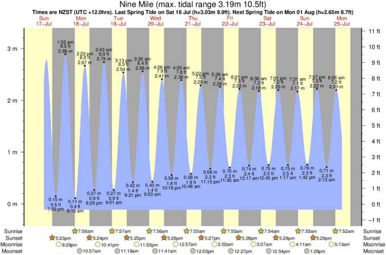 tide graph for Nine Mile surf break