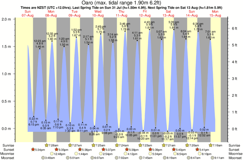 tide graph for Oaro surf break