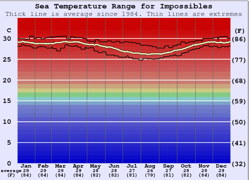 Impossibles Temperatura del mare Grafico