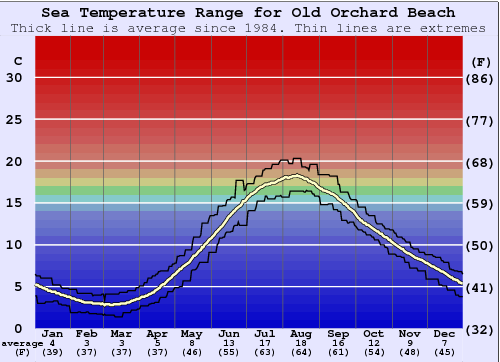 Old Orchard Beach Temperatura del mare Grafico